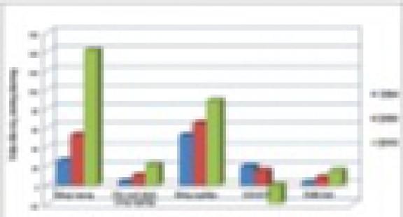 Hiệu quả kinh tế trong giảm nhẹ khí nhà kính cho lĩnh vực quản lý chất thải