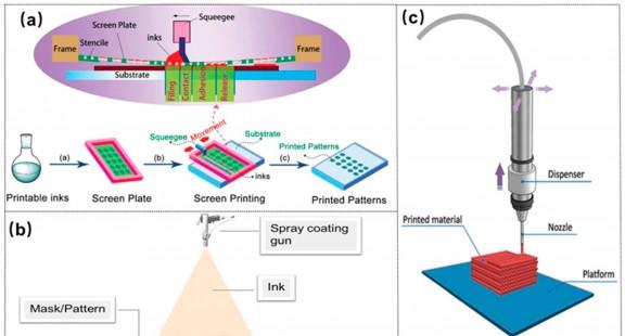 Công nghệ in phun chế tạo pin siêu mỏng