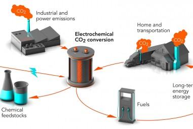 Biến carbon dioxide thải thành nhiên liệu tổng hợp