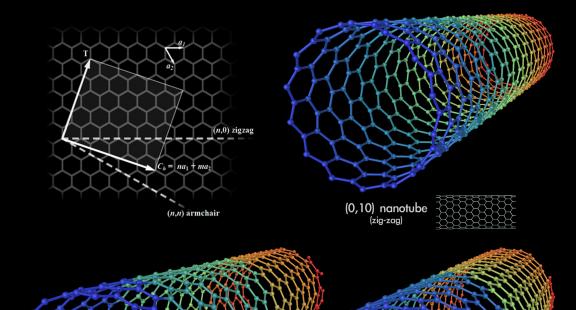 Biến tính ống nano carbon giúp giải quyết ô nhiễm không khí