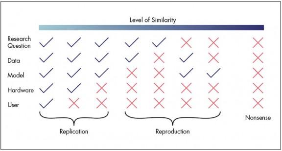 Đảm bảo dữ liệu có khả năng lặp lại trong phòng thử nghiệm