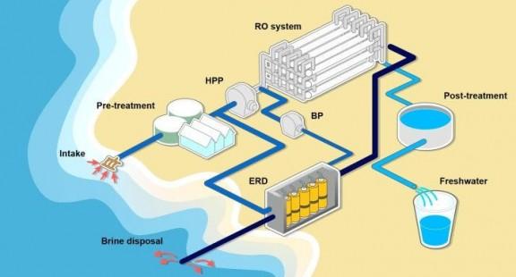 Phát hiện mới giúp khử muối trong nước biển hiệu quả và rẻ hơn