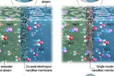 Màng khử mặn làm cho nước biển có thể uống được trong vài phút