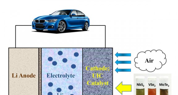 Đột phá với pin lithium – không khí