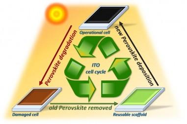 Israel phát triển công nghệ nhằm giảm thiểu chất thải từ các tấm pin mặt trời