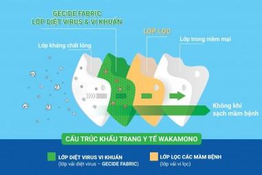 Khẩu trang y tế diệt virus Corona của Việt Nam được thế giới công nhận